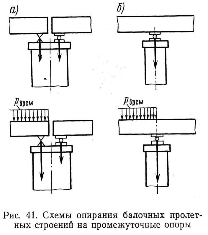 Рис. 41. Схемы опирания балочных пролетных строений на промежуточные опоры