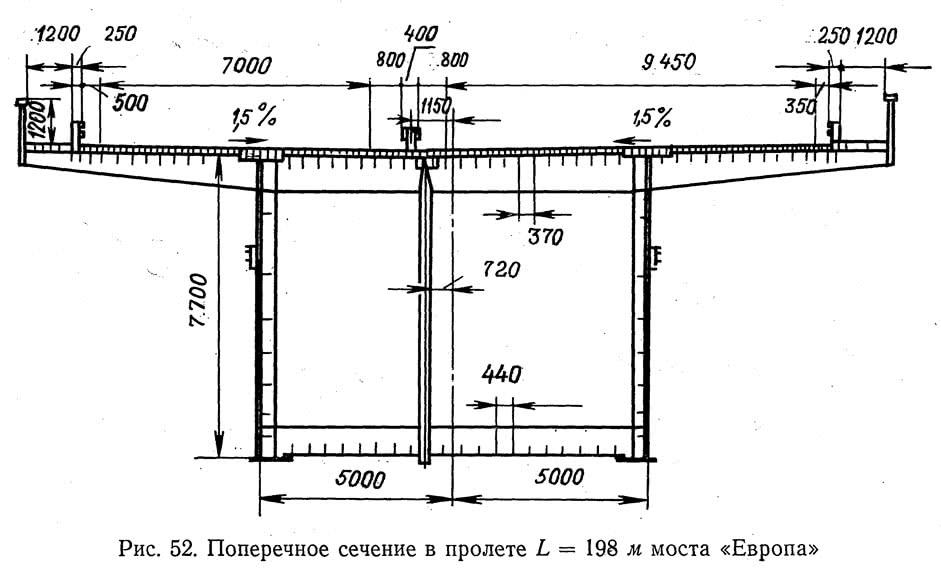 Рис. 52. Поперечное сечение в пролете L=198 м моста «Европа»