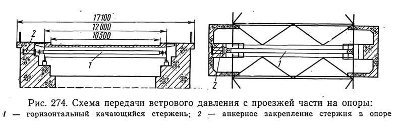 Рис. 274. Схема передачи ветрового давления с проезжей части на опоры