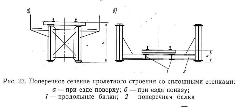 Рис. 23. Поперечное сечение пролетного строения со сплошными стенками