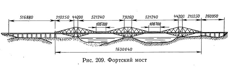 Рис. 209. Фортский мост