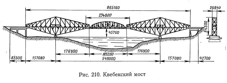 Рис. 210. Квебекский мост