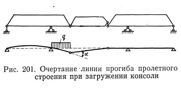 Рис. 201. Очертание линии прогиба пролетного строения при загружении консоли