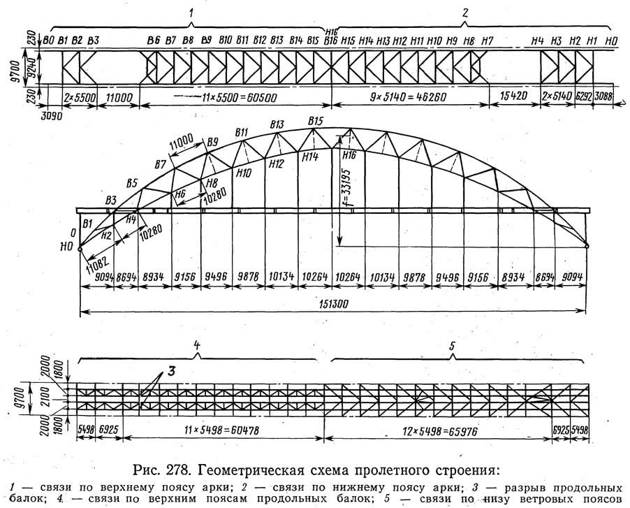 Рис. 278. Геометрическая схема пролетного строения