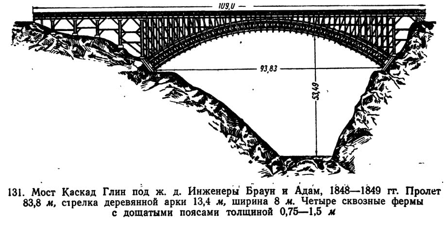 131. Мост Каскад Глин под ж. д.
