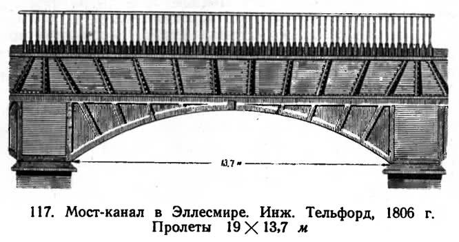 117. Мост-канал в Эллесмире. Инж. Тельфорд