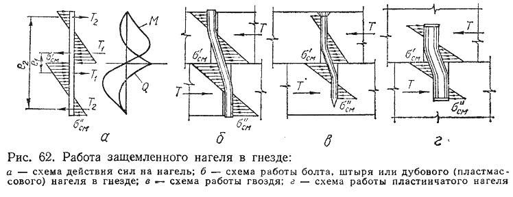 Рис. 62. Работа защемленного нагеля в гнезде