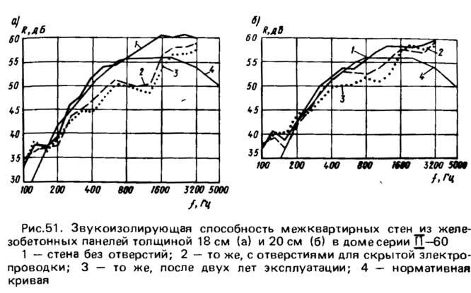 Рис. 51. Звукоизолирующая способность межквартирных стен из железобетонных панелей