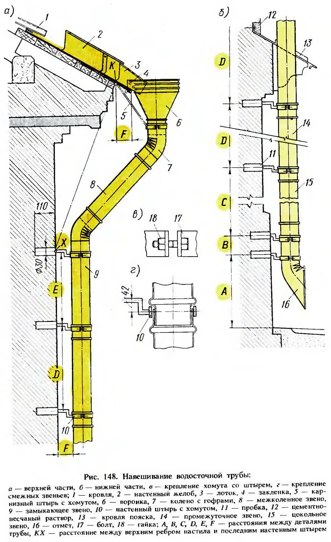 Рис. 148. Навешивание водосточной трубы