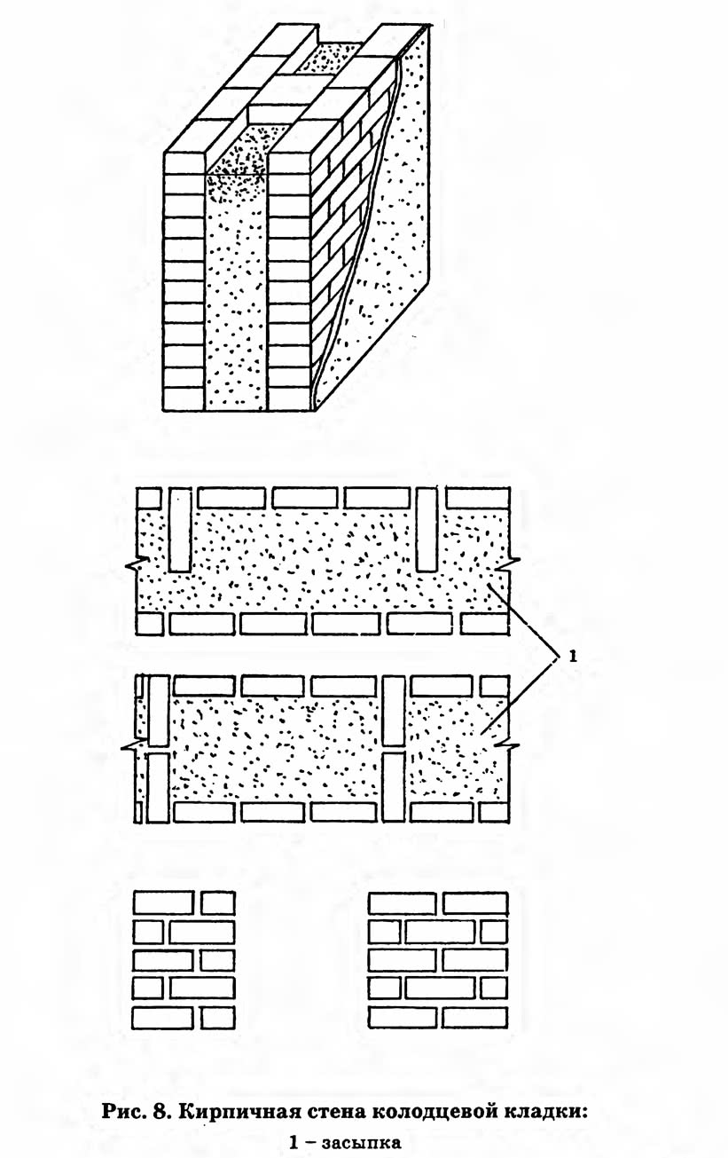 Рис. 8. Кирпичная стена колодцевой кладки