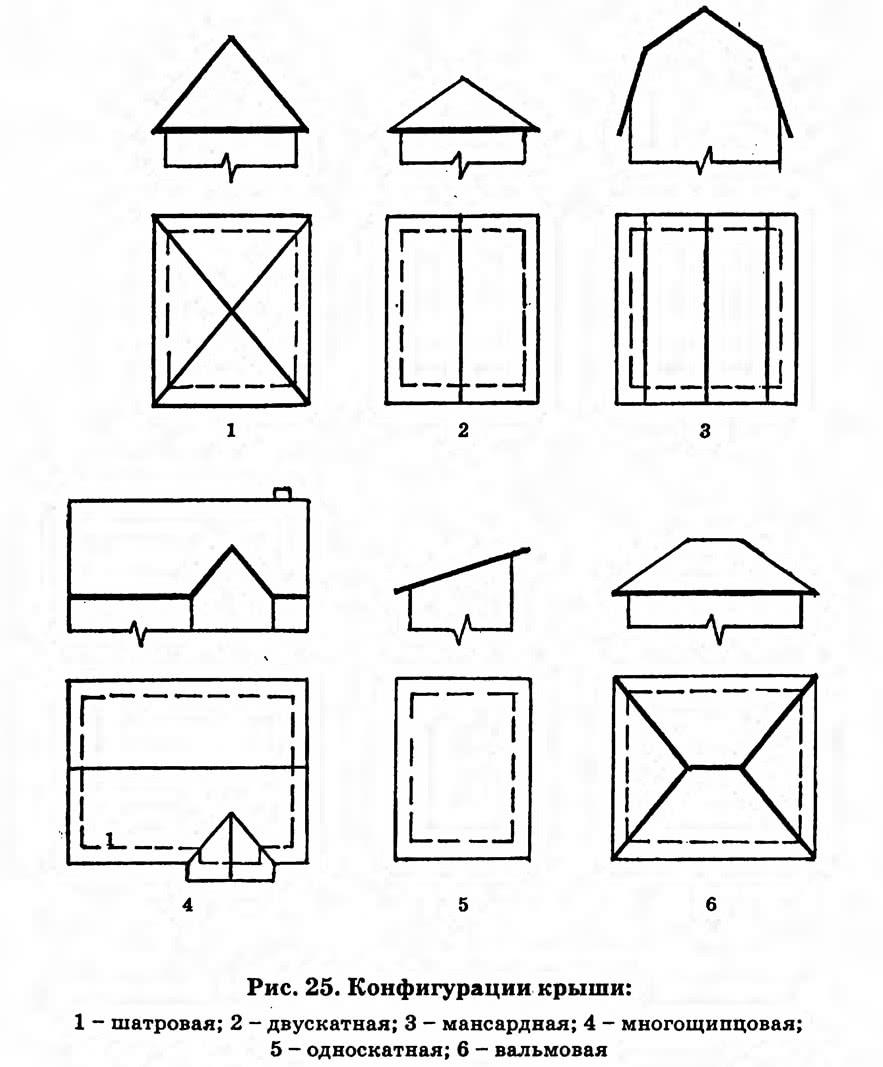 Рис. 25. Конфигурации крыши