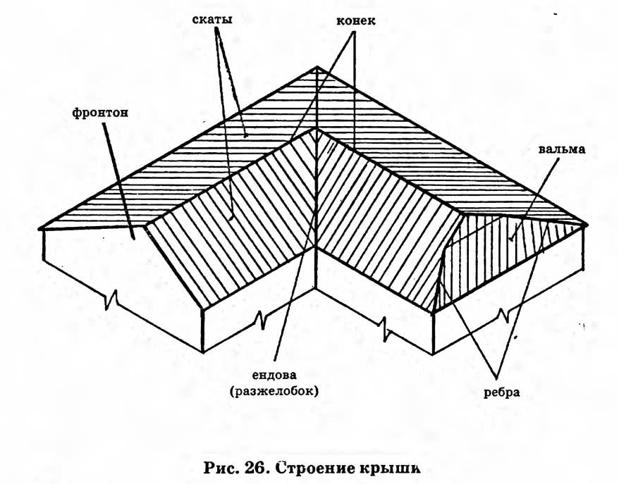 Рис. 26. Строение крыши