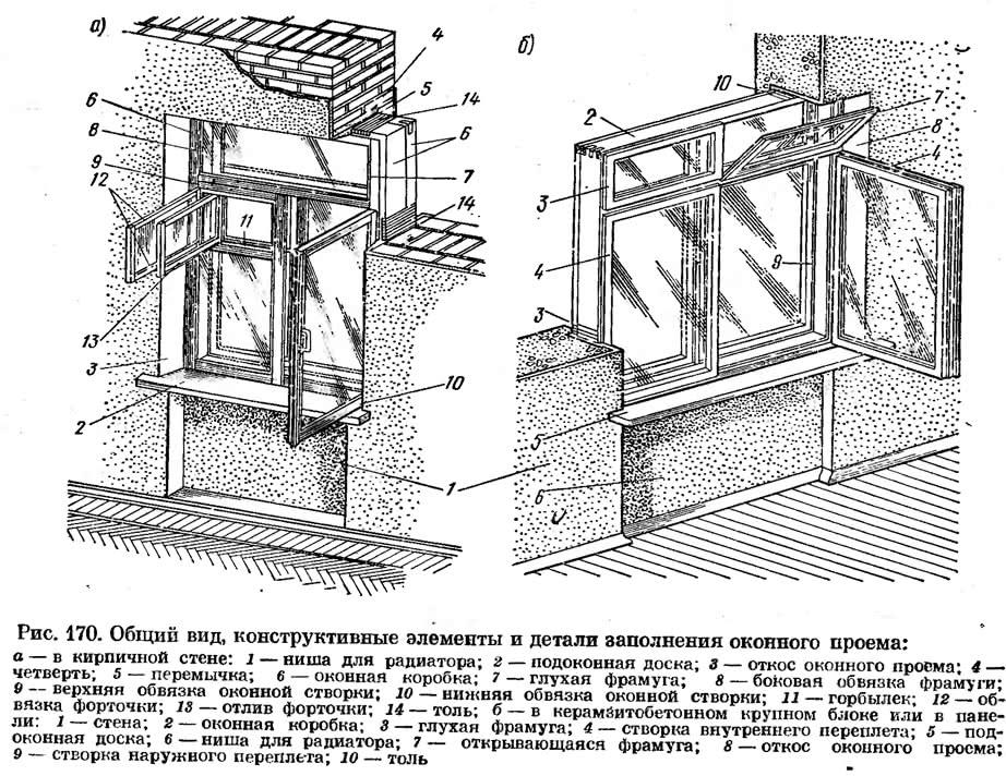 Рис. 170. Общий вид, конструктивные элементы и детали заполнения оконного проема