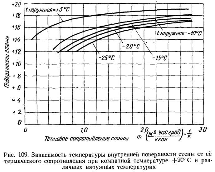 Рис. 109. Зависимость температуры внутренней поверхности стены