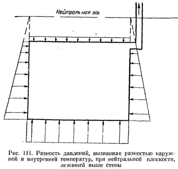 Рис. 111. Разность давлении, вызванная разностью наружной и внутренней температур