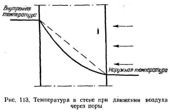 Рис. 113. Температура в стене при движении воздуха через поры