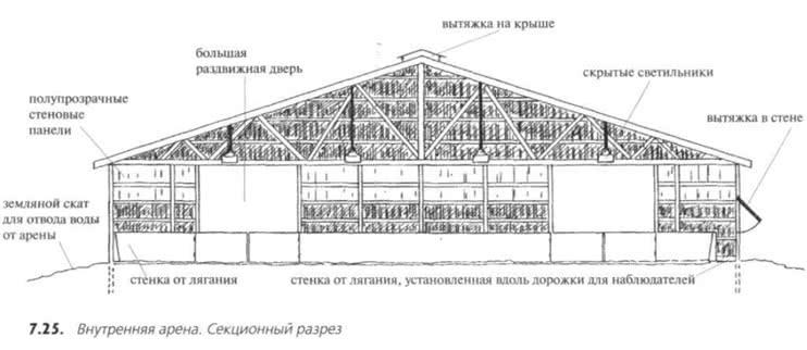 7.25. Внутренняя арена. Секционный разрез