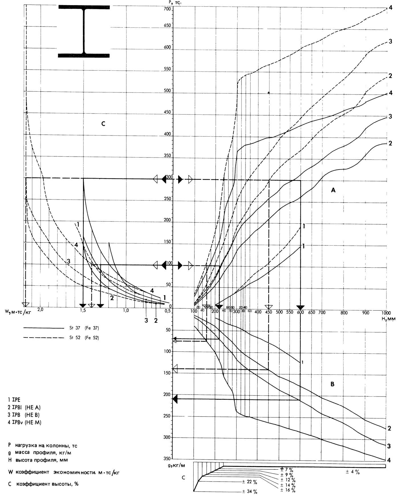 Номограмма колонн из прокатных профилей
