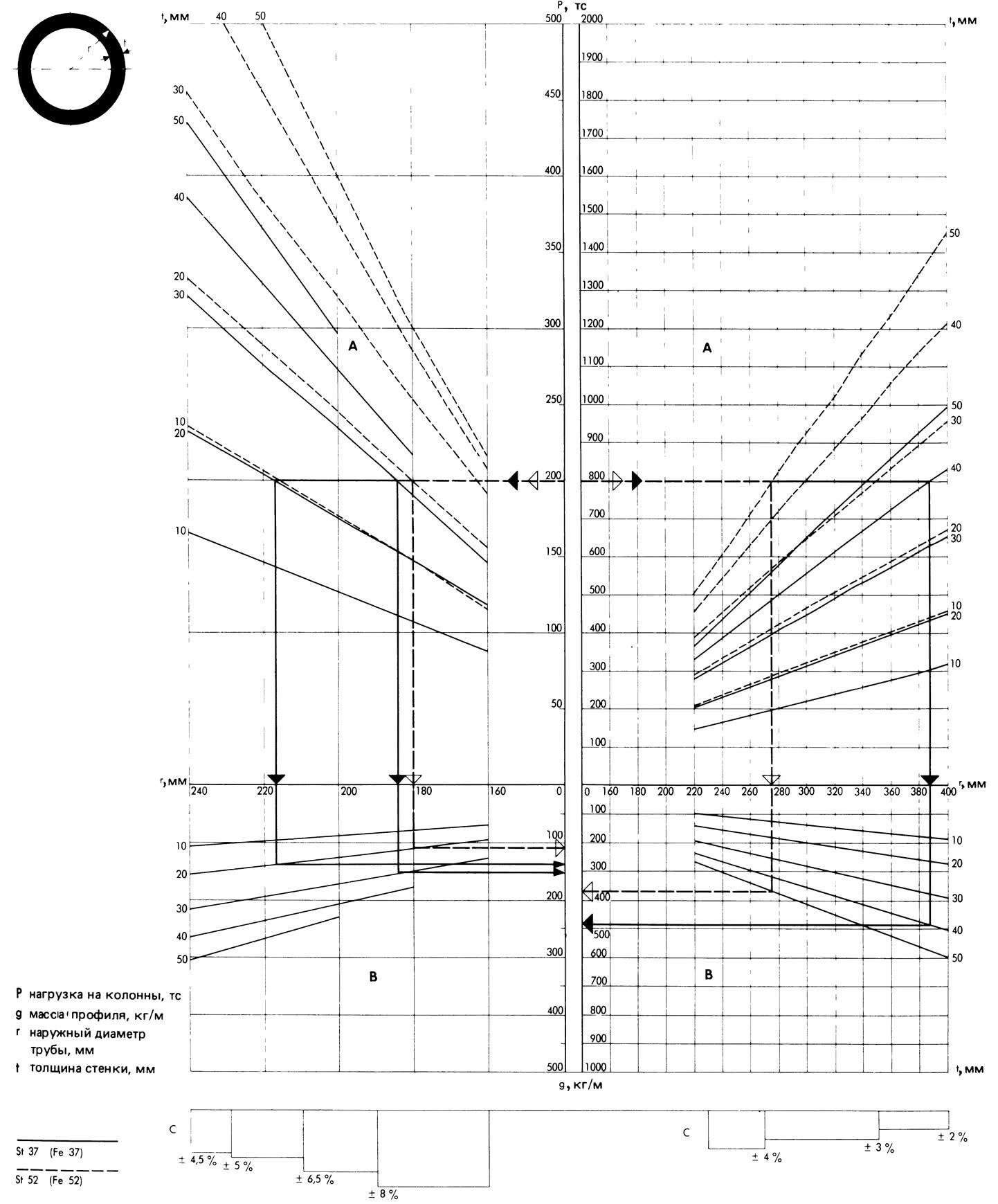 Номограмма колонн из круглых труб