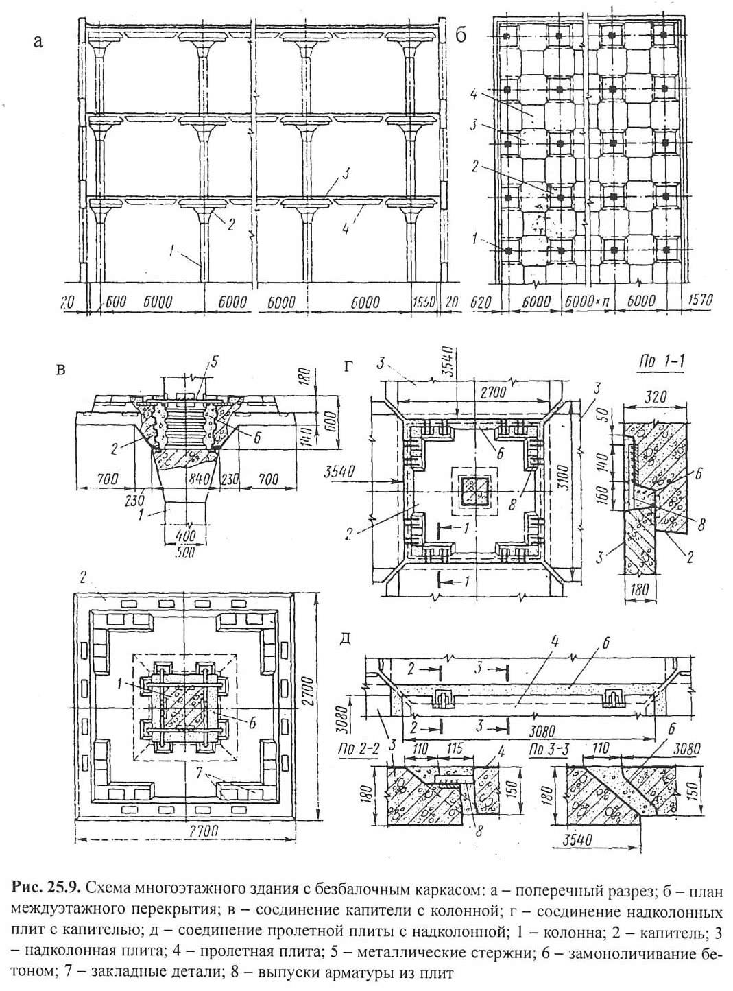 Рис. 25.9. Схема многоэтажного здания с безбалочным каркасом