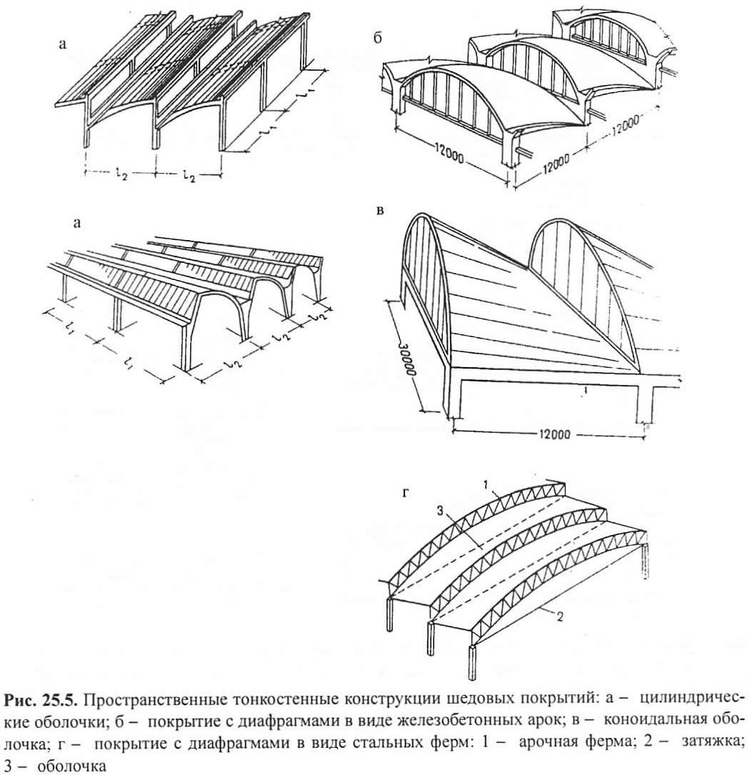Рис. 25.5. Пространственные тонкостенные конструкции шедовых покрытий