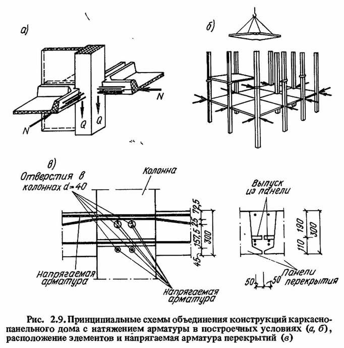Рис. 2.9. Принципиальные схемы объединения конструкций каркаснопанельного дома