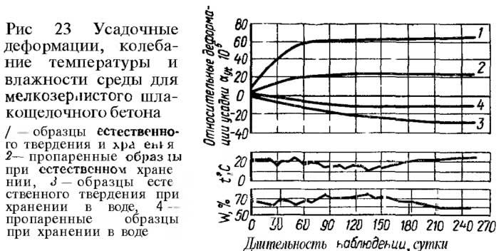 Рис. 23. Усадочные деформации, колебание температуры и влажности среды