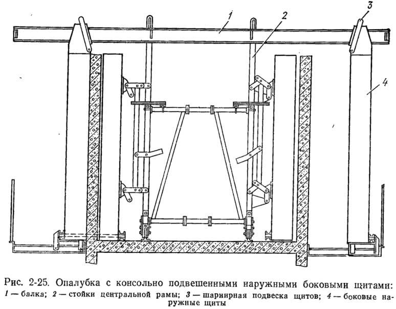 Рис. 2-25. Опалубка с консольно подвешенными наружными боковыми щитами