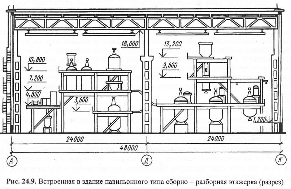 Рис. 24.9. Встроенная в здание павильонного типа сборно-разборная этажерка