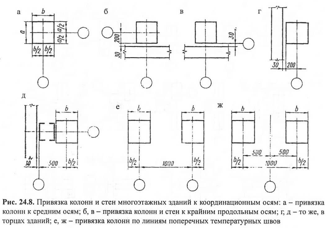 Рис. 24.8. Привязка колонн и стен многоэтажных зданий к осям