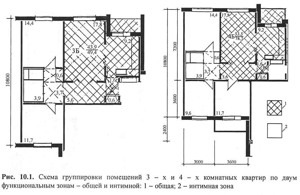 Рис. 10,1. Схема группировки помещений