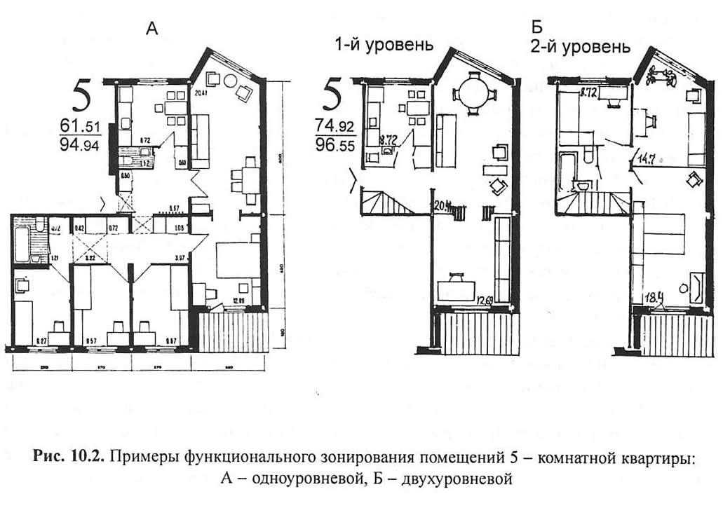Рис. 10.2. Примеры функционального зонирования помещений