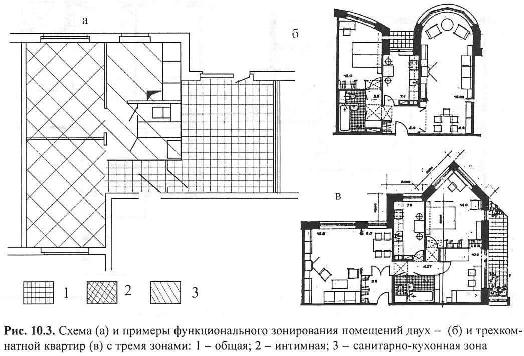 Рис. 10.3. Схема и примеры функционального зонирования помещений