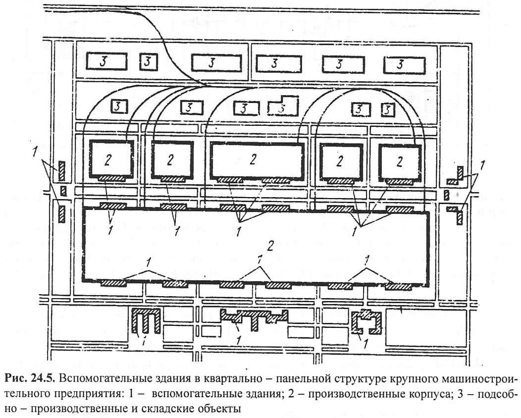 Рис. 24.5. Вспомогательные здания в квартально-панельной структуре