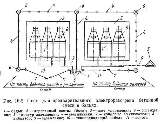 Рис. 16-2. Пост для предварительного электроразогрева бетонной смеси в бадьях