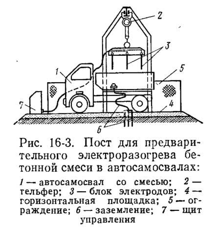 Рис. 16-3. Пост для предварительного электроразогрева бетонной смеси в автосамосвалах