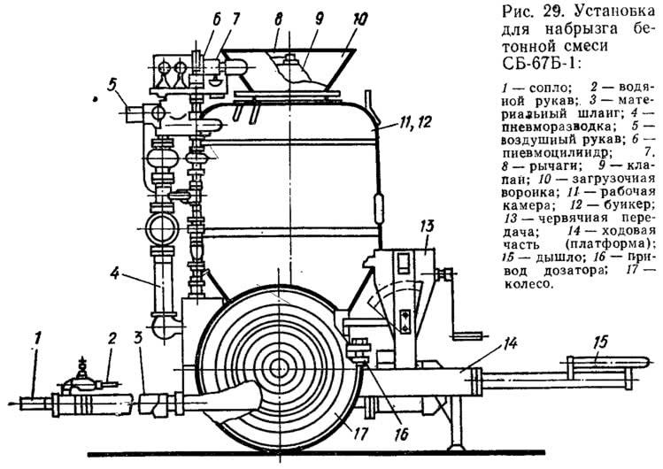 Рис. 29. Установка для набрызга бетонной смеси СБ-67Б-1