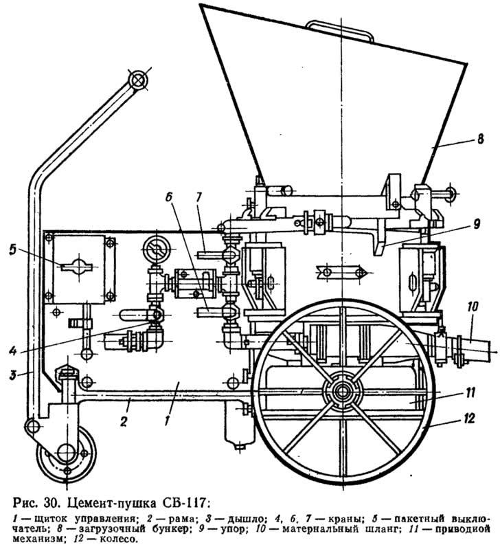 Рис. 30. Цемент-пушка СБ-117