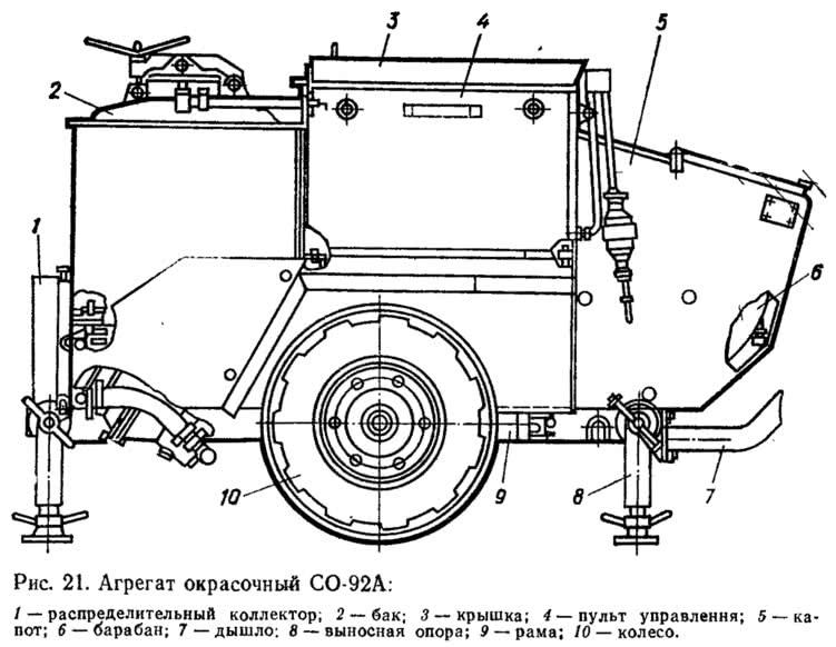 Рис. 21. Агрегат окрасочный СО-92А