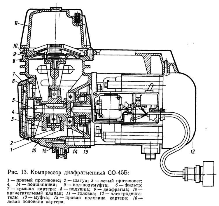 Рис. 13. Компрессор диафрагменный СО-45Б