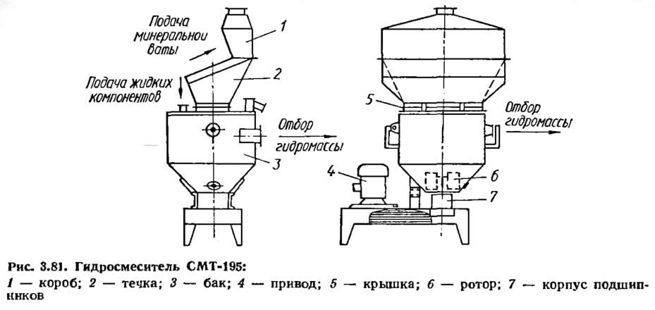 Рис. 3.81. Гидросмеситель СМТ-195