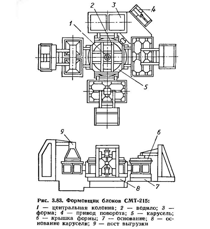 Рис. 3.83. Формовщик блоков СМТ-215