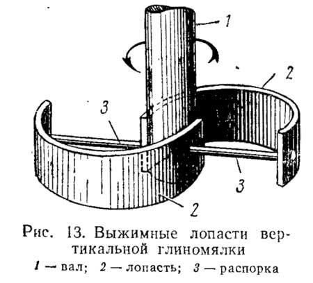 Рис. 13. Выжимные лопасти вертикальной глиномялки