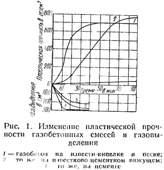 Рис. 1. Изменение пластической прочности газобетонных смесей и газовыделения