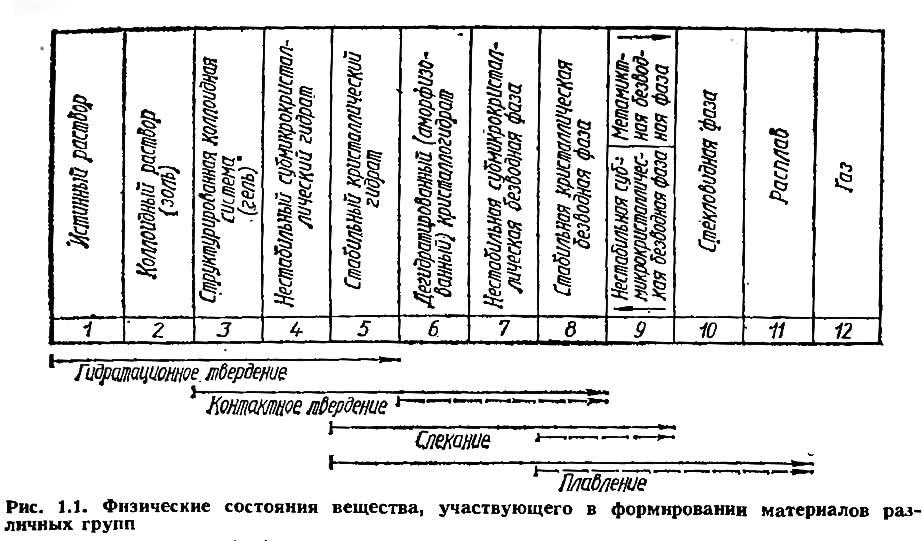 Рис. 1.1. Физические состояния вещества