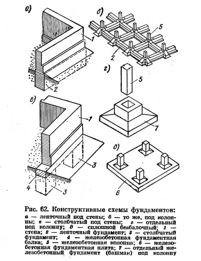 Рис. 62. Конструктивные схемы фундаментов