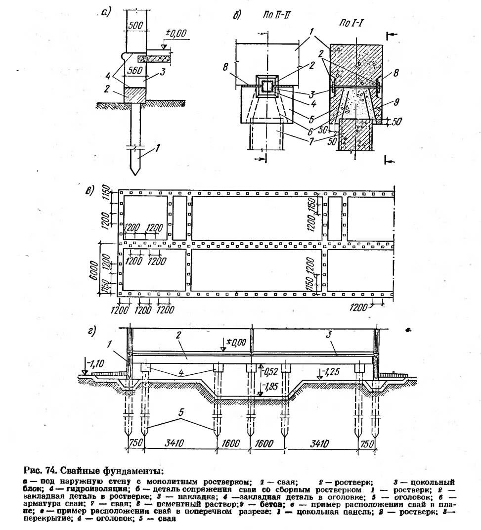 Рис. 74. Свайные фундаменты