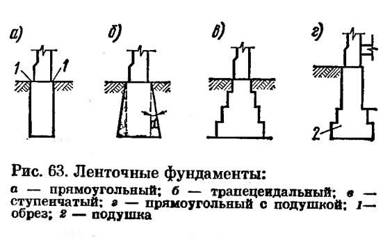 Рис. 63. Ленточные фундаменты