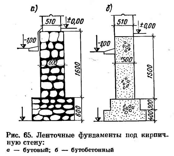 Рис. 65. Ленточные фундаменты под кирпичную стену