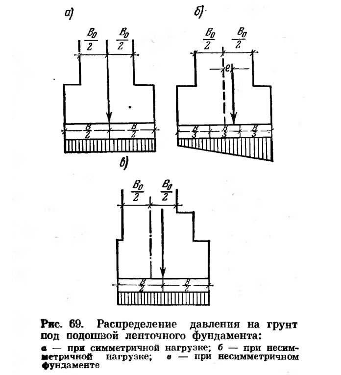 Рис. 69. Распределение давления на грунт под подошвой ленточного фундамента